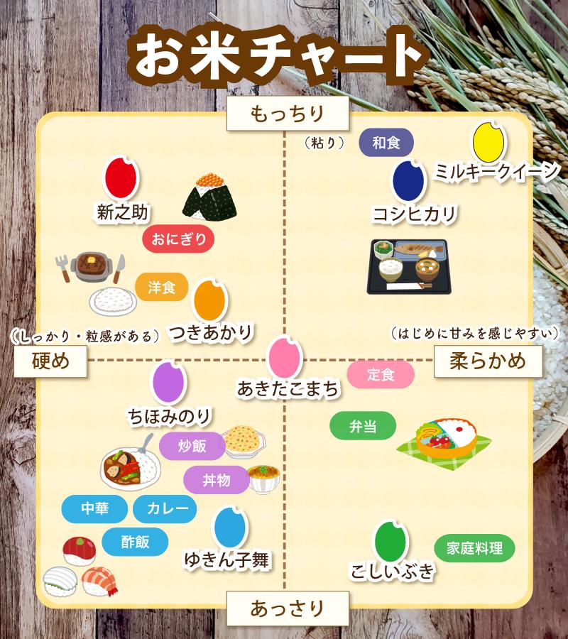 お米チャート